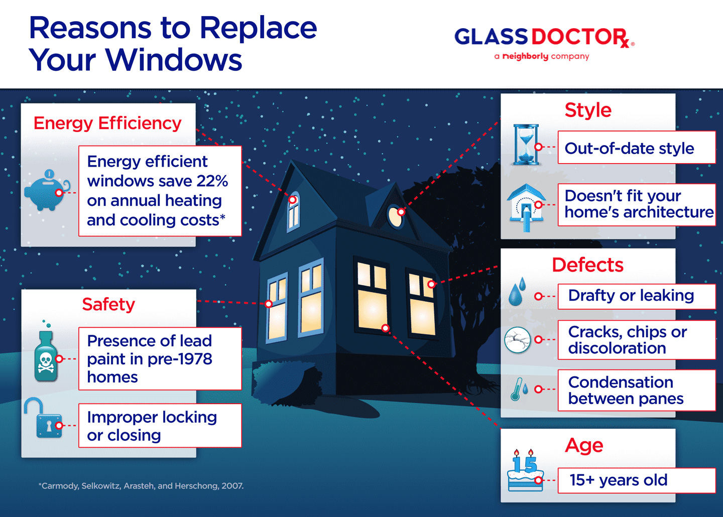Reason to Replace Your Windows Infographic